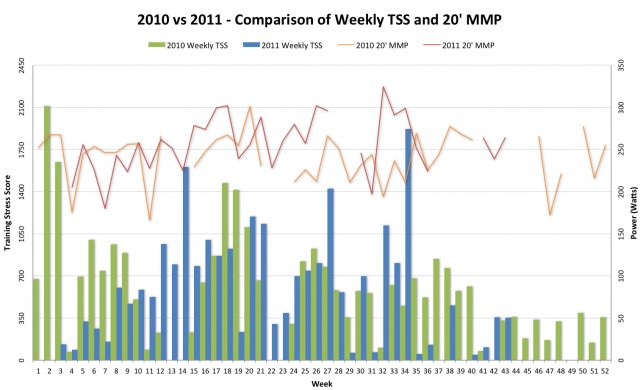 2010 vs 2011 - Comparison of Weekly TSS including 20 minute MMP