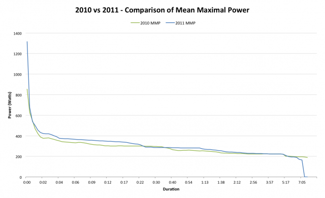 2010 vs 2011 - Comparison of Mean Maximal Power