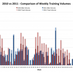 2010 vs 2011 - Comparison of Weekly Training Volumes