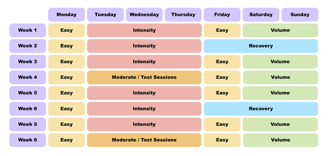 Beyond the Triathlon Training Week Template – Weekend Scheduled Template
