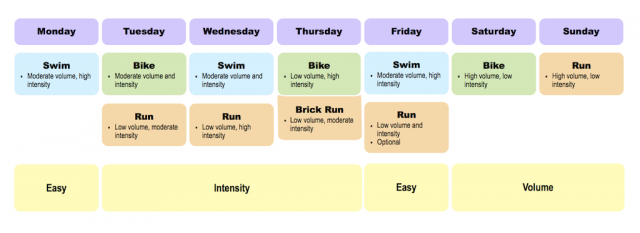 A Simple Training Week Template