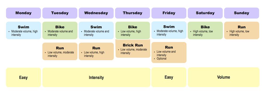 Developing A Better Triathlon Training Week CoachCox - Weekend work schedule template