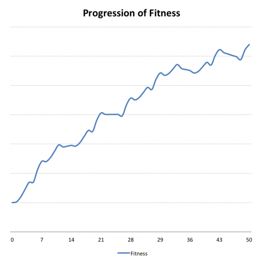 A neat progression of fitness from consistent training