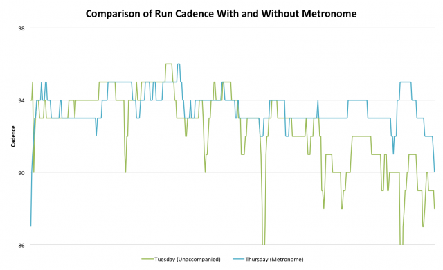 Comparison of Run Cadence With and Without a Metronome