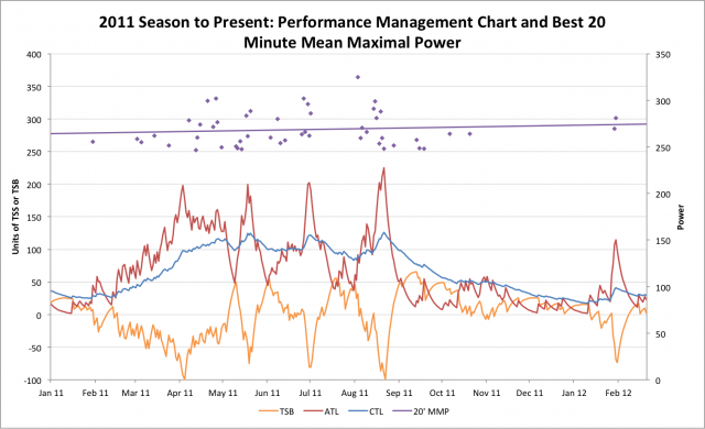 Performance Management Chart - 2011 through to the present