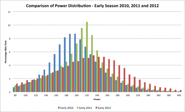 Comparison of early season power distributions 2010 through to 2012