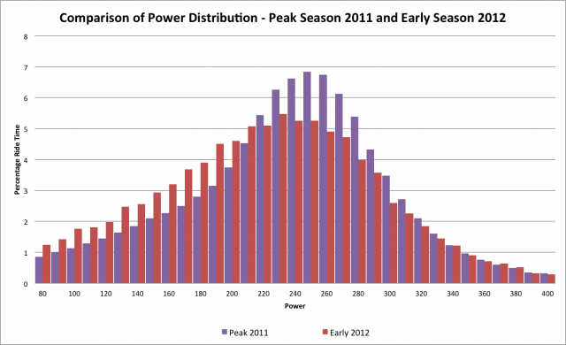 Comparison of early season 2012  and peak 2011 power distributions