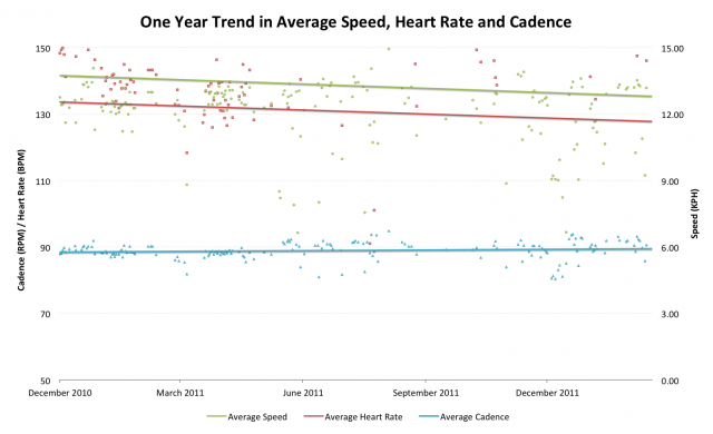 One Year Trend in Average Speed Heart Rate and Cadence of Run Training