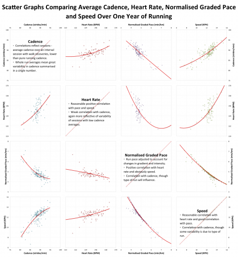 Scatter Graphs Comparing Average Cadence, Heart Rate, Normalised Graded Pace and Speed Over One Year of Running