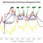 Season Planning: 2012 planned run Performance Management Chart