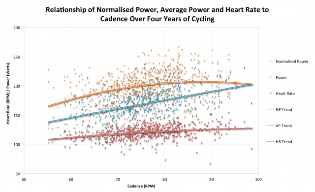 Relationship of Normalised Power, Average Power and Heart Rate with Cadence over Four Years of Cycling