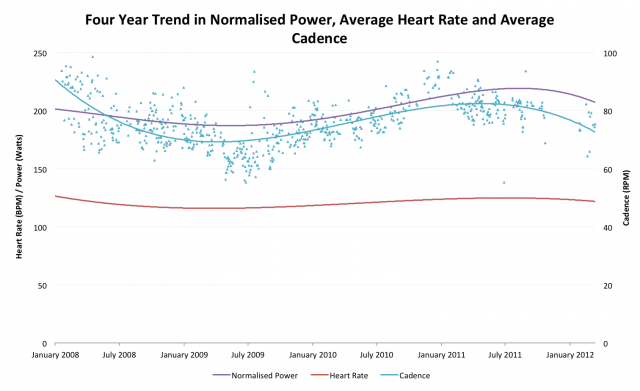 Four Year Trend in Normalised Power, Average Heart Rate and Average Cadence