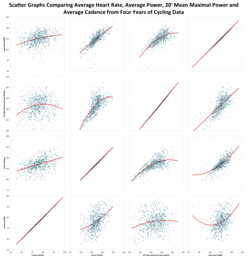 Scatter Graphs Comparing Average Heart Rate, Average Cadence, Average Power and 20' Mean Maximal Power from Four Years of Cycling Data