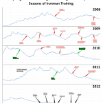 Cycling Chronic Training Load (CTL) During Four Complete Seasons of Ironman Training
