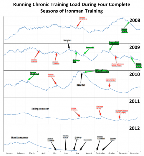 Running Chronic Training Load (CTL) During 4 Complete Seasons of Ironman Training
