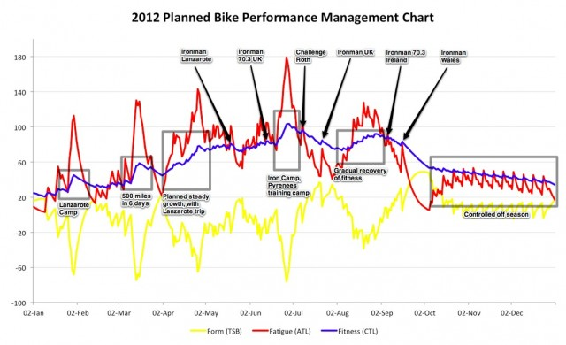 Performance Management Chart - 2012 Season Bike Plan