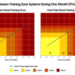 The Trouble with Training Zones