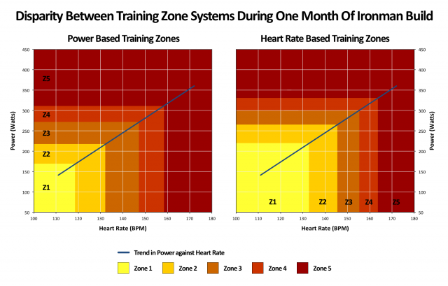 Disparity Between Training Zone Systems During One Month Of Ironman Build