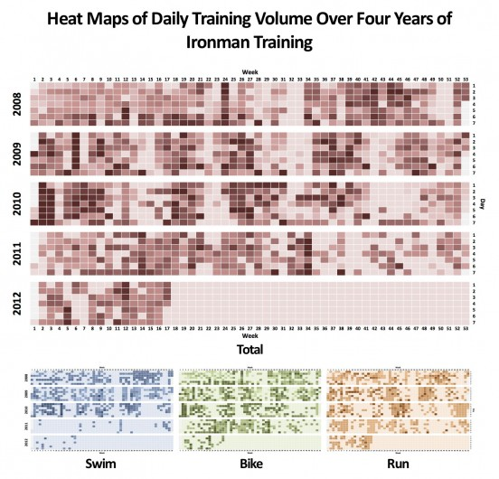 Heat Maps of Daily Training Volume Over Four Years of Ironman Training