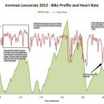 Ironman Lanzarote 2012 - Bike Profile and Heart Rate