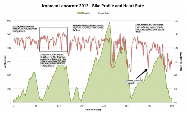 Ironman Lanzarote 2012 - Bike Profile and Heart Rate