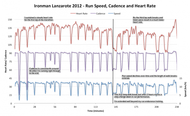 Ironman Lanzarote 2012 - Run Speed, Cadence and Heart Rate