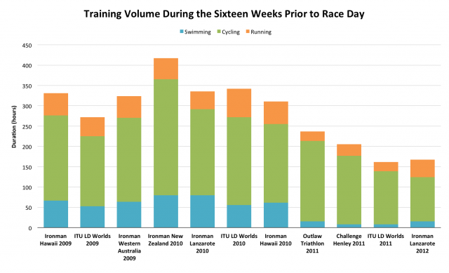 Training Volume During the Sixteen Weeks Prior to Race Day
