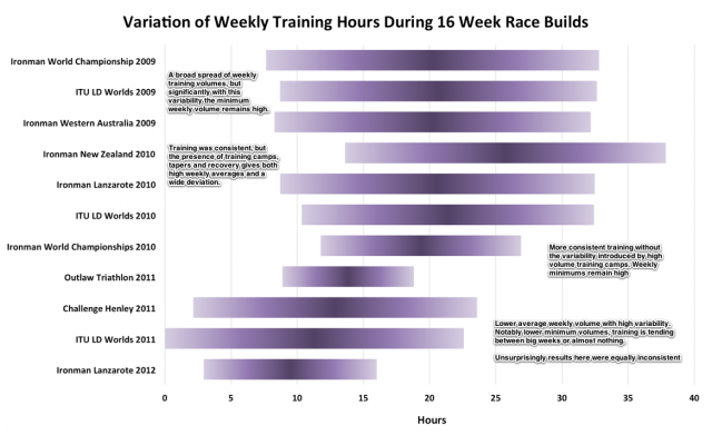 Variation of Weekly Training Hours During 16 Week Ironman Race Builds