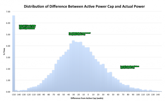 Ironman Power Analysis - Distribution of Difference Between Active Power Cap and Actual Power
