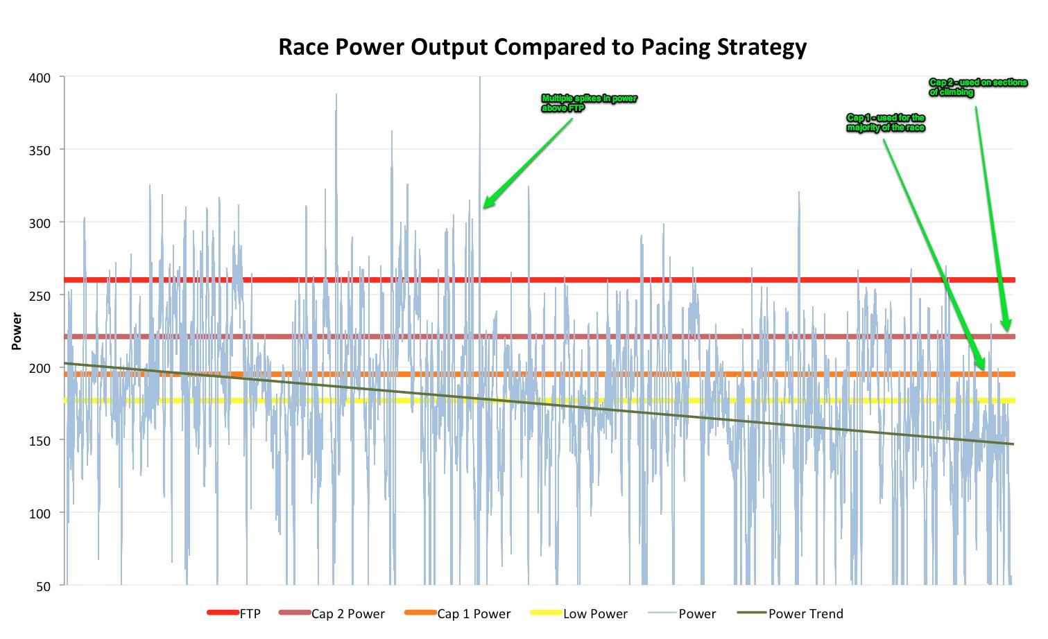 Analysing Ironman Training and Racing