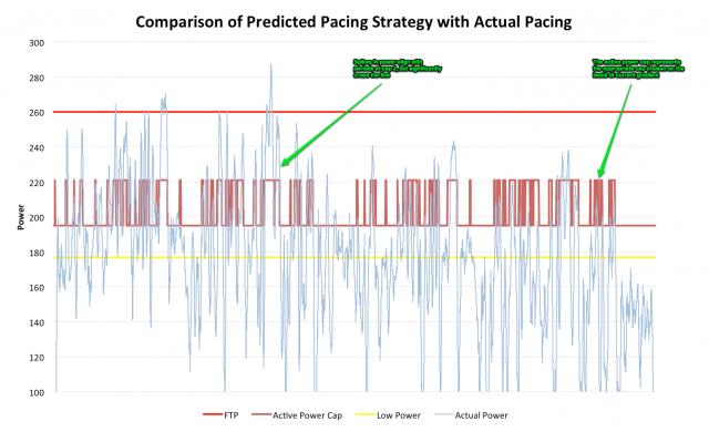 Ironman Power Analysis - Comparison of Predicted Pacing Strategy with Actual Pacing