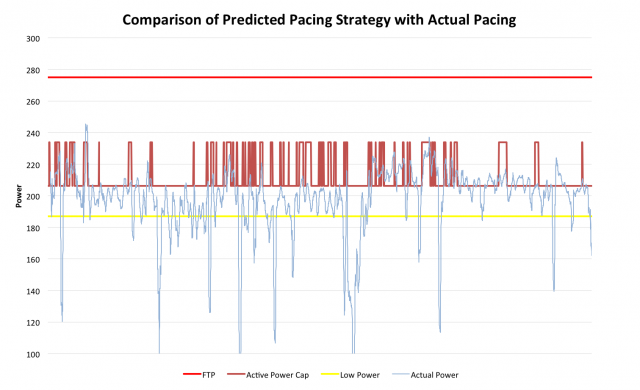 Ironman Power Analysis - Comparison of Predicted Pacing Strategy with Actual Pacing for Nick Baldwin in Kona 2011