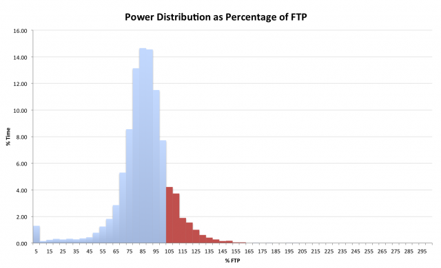 Example Ironman power analysis - looking at percentage of time at differing powers and time over FTP