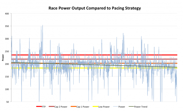 Example Ironman power analysis - pacing chart using power caps to control the race