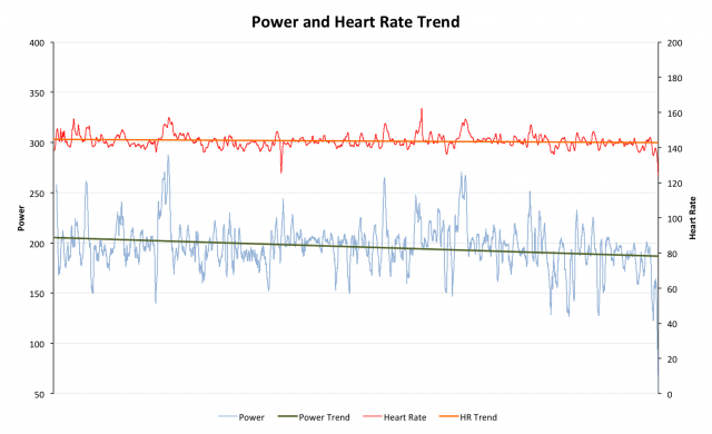 Example Ironman power analysis - looking at trend in power and heart rate during a race