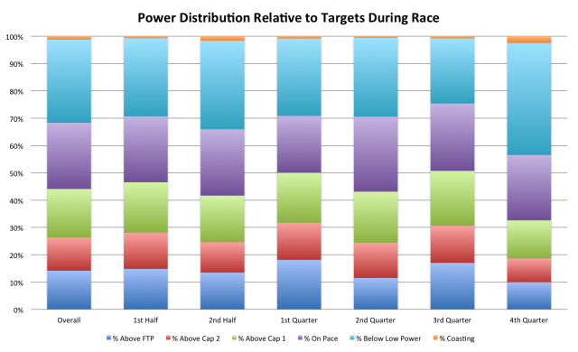 Example Ironman power analysis - looking at relative effort during different periods of the race