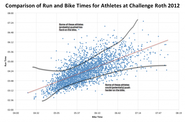 Comparison of Run and Bike Times for Athletes at Challenge Roth 2012
