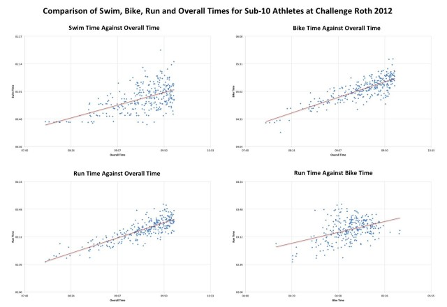 Comparison of Swim, Bike, Run and Overall Times for Sub-10 Athletes at Challenge Roth 2012