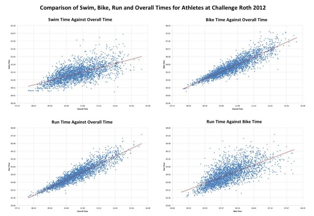 Comparison of Swim, Bike, Run and Overall Times for Athletes at Challenge Roth 2012