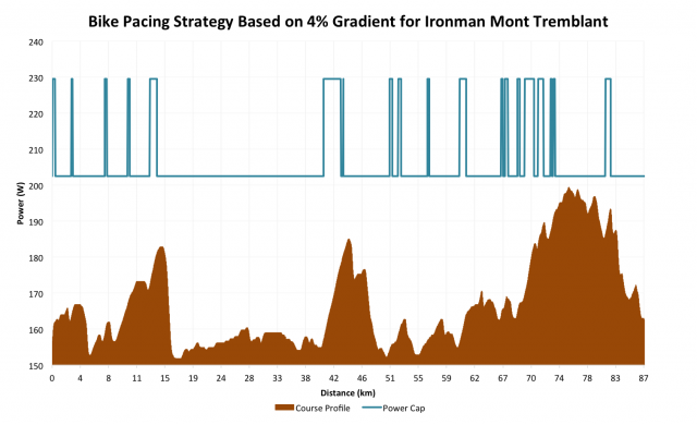 Bike Pacing Strategy Based on 4% Gradient for Ironman Mont-Tremblant