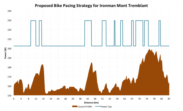 Proposed Bike Pacing Strategy for Ironman Mont-Tremblant