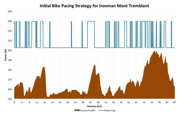 Initial Bike Pacing Strategy for Ironman Mont-Tremblant