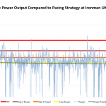 Bike Power Output Compared to Pacing Strategy at Ironman UK 2012