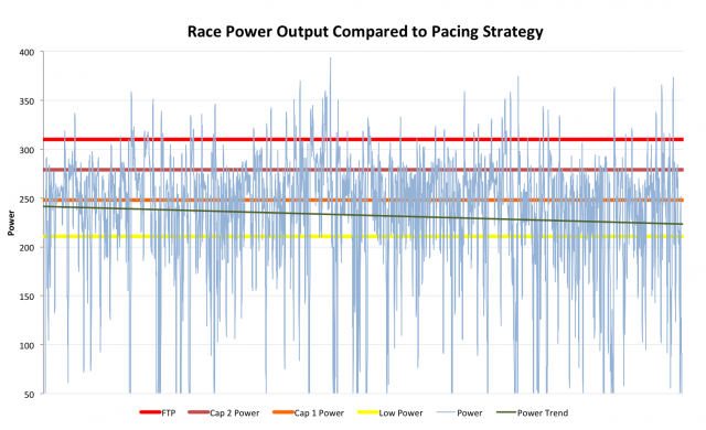 Ironman UK 2012: Roger Canham's Race Power Output Compared to Generalised Pacing Strategy