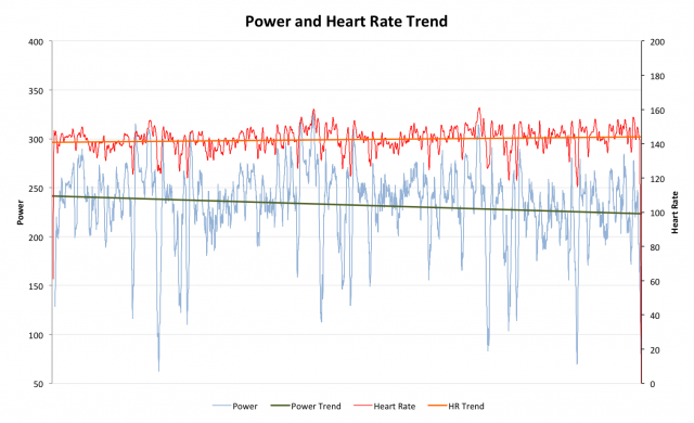 Ironman UK 2012: Power Output and Heart Rate for Roger Canham
