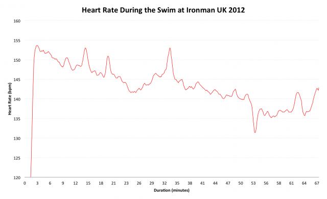 Ironman UK 2012: Heart Rate During the Swim for Roger Canham