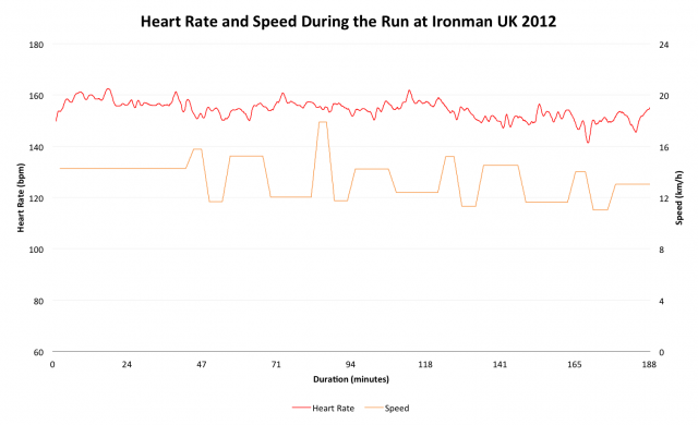 Ironman UK 2012: Marathon Heart Rate for Roger Canham