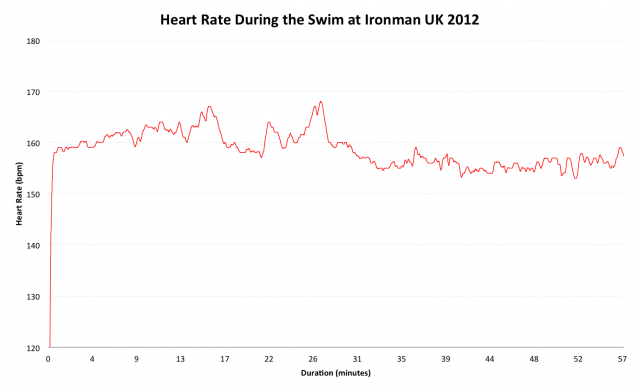 Heart Rate During the Swim at Ironman UK 2012