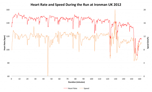 Heart Rate and Speed During the Run at Ironman UK 2012