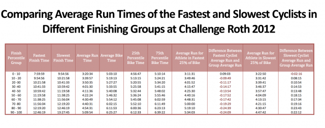 Challenge Roth 2012: Comparing Average Run Times of the Fastest and Slowest Cyclists in Different Finishing Groups